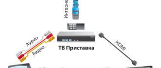 Подключение второго телевизора к Ростелекому